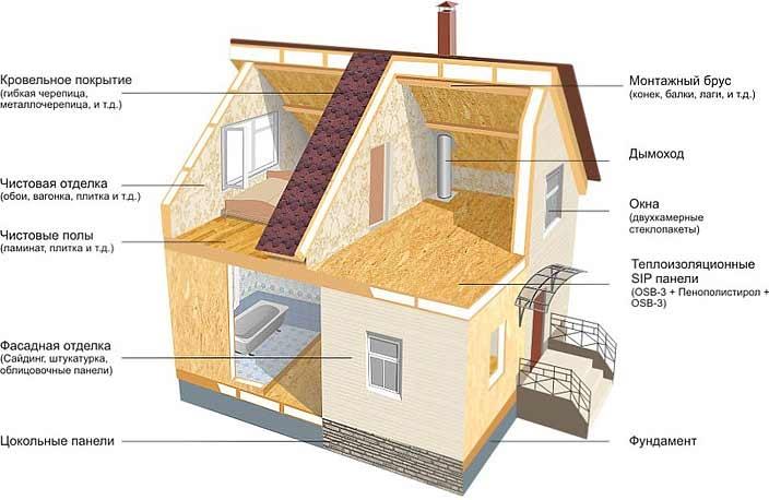 konstrukciya-doma-sip
