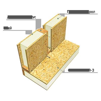 Конструкция стены модульного дома